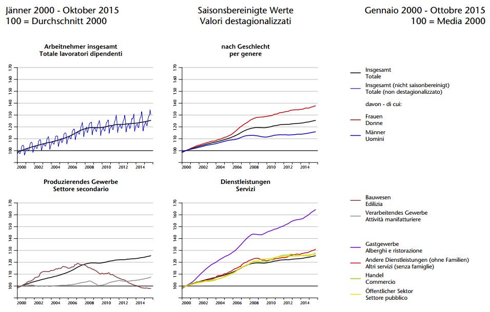 Il mercato del lavoro in provincia di Bolzano, ottobre 2015. Fonte: Osservatorio del mercato del lavoro, Provincia di Bolzano