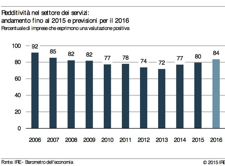 Redditività nel settore dei servizi