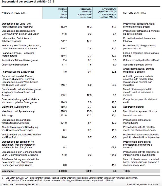 Le esportazioni dall'Alto Adige nel 2015. Fonte: Astat