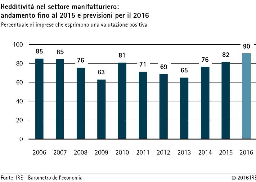 settore manifatturiero