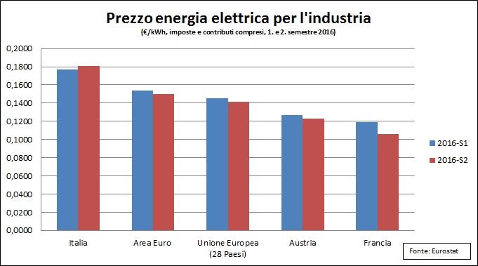 energy_prices_it