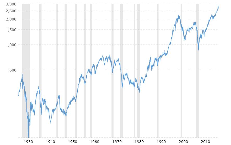 Andamento dell'indice S&P 500 dal 1928 ad oggi