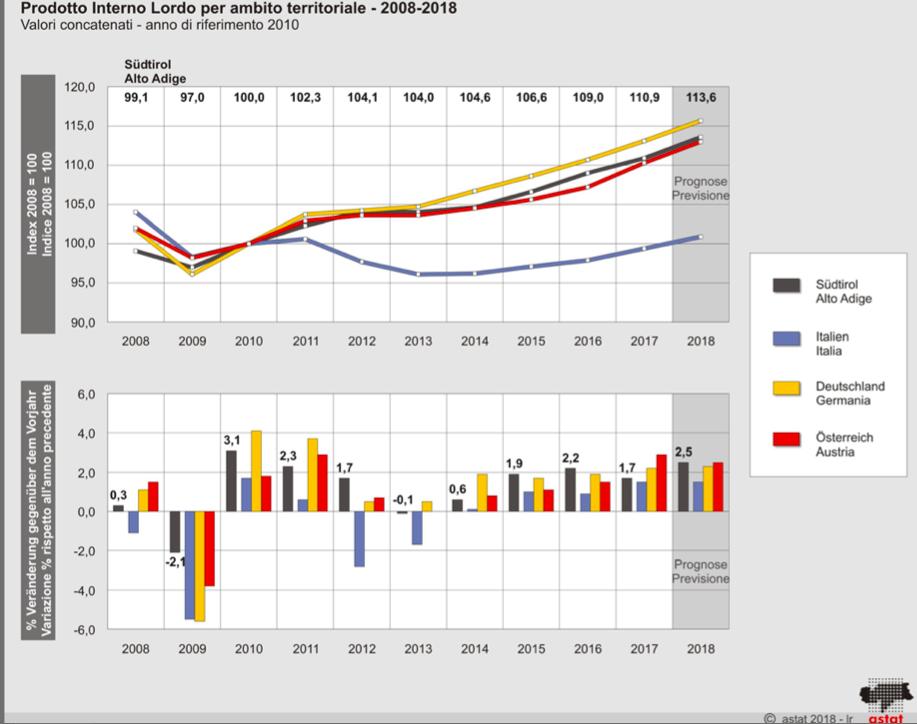 Il PIL del primo trimestre e la BCE