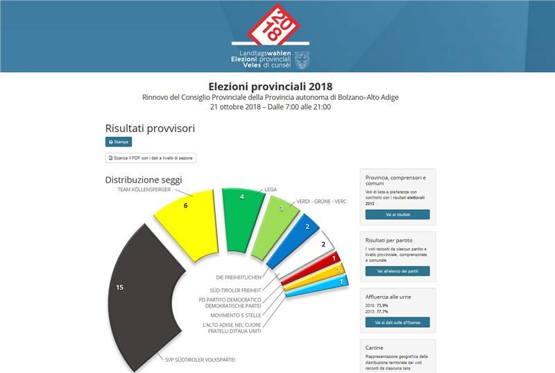elezioni_altoadige
