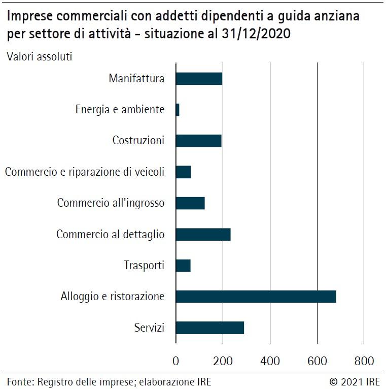 Successione aziende Alto Adige