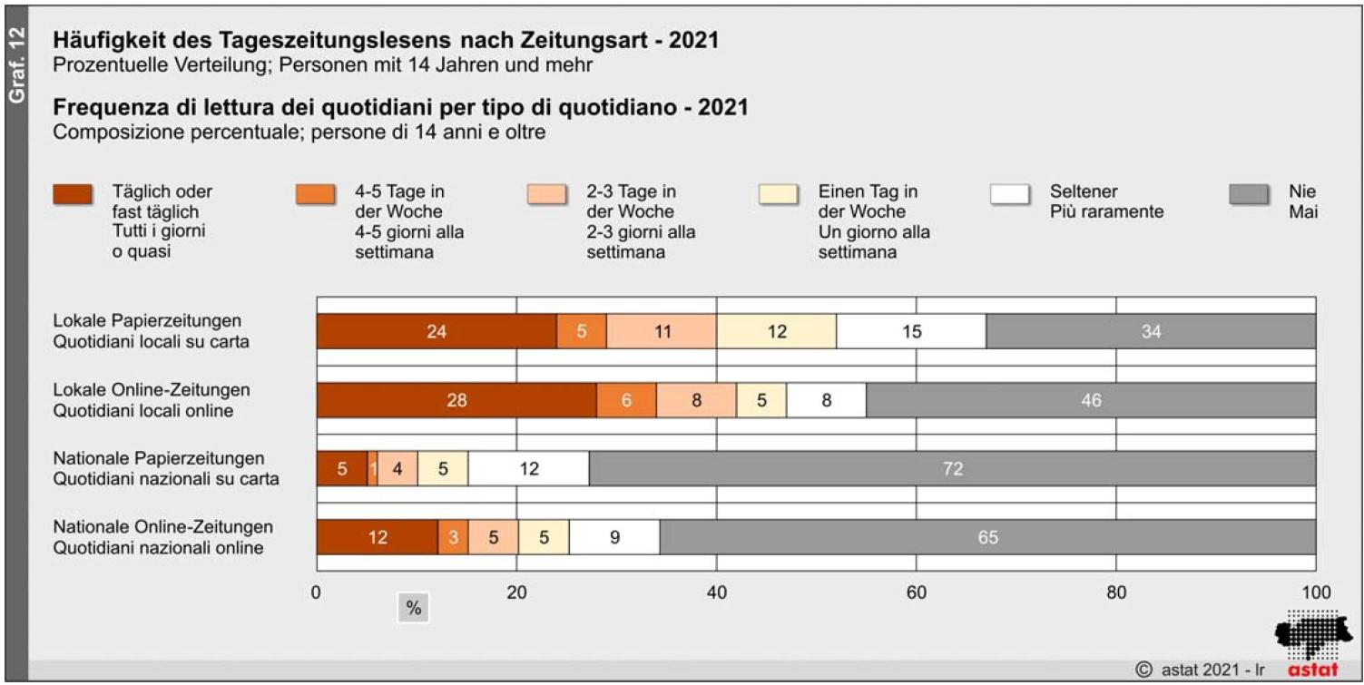 Utilizzo media Alto Adige