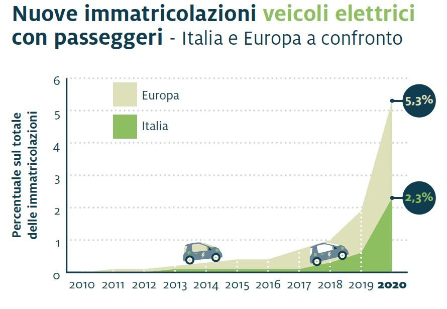 Mobilità elettrica Eurac Research