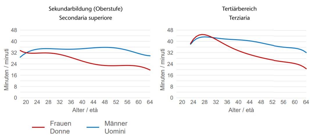 Pendolarismo Alto Adige differenze di genere